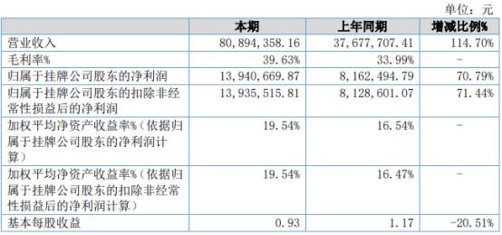 中基国威2021年上半年净利1394.07万增长70.79% 芯片产品需求旺盛