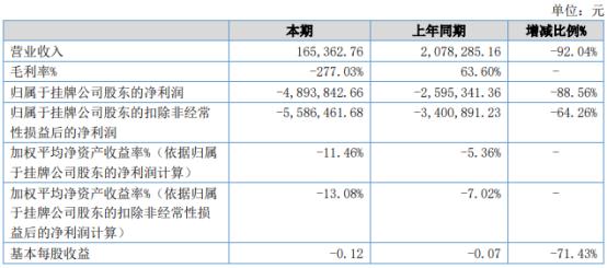 凌之迅2021年上半年亏损489.38万 较上年同期亏损增加