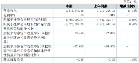 聚链集团2021年上半年亏损180.3万同比亏损减少 产品产生收入较多