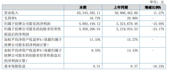 帝源新材2021年上半年净利469.34万下滑15.05% 财务费用增长