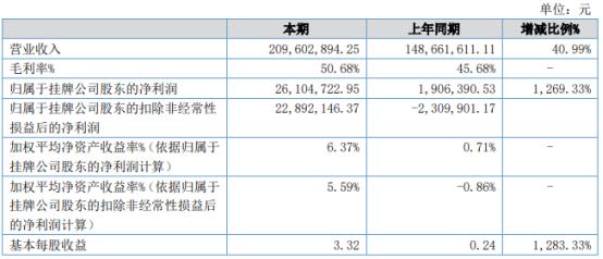 中联科技2021年上半年净利2610.47万增长1269.33% 业务规模增加