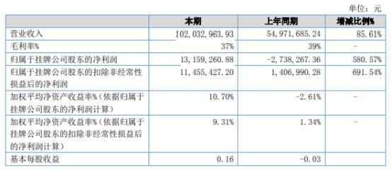 西驰电气2021年上半年净利1315.93万同比扭亏为盈 本期营销活动回归正常状态