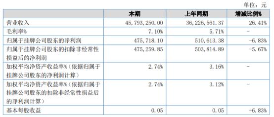 帮辉汽配2021年上半年净利47.57万下滑6.83% 管理费用增加