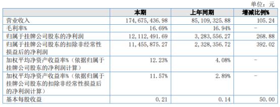 国天电子2021年上半年净利1211.25万增长268.88% 本期销售量增长