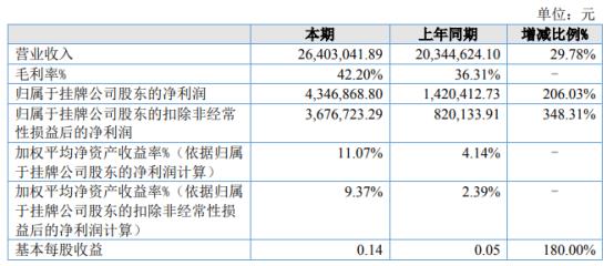 安德建奇2021年上半年净利434.69万增长206.03% 制造费用水平降低同时产量增加