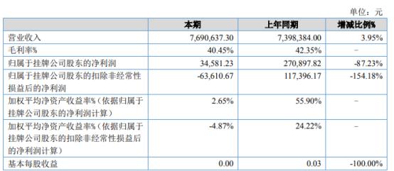 亿恩科技2021年上半年净利3.46万下滑87.23% 销售费用增加