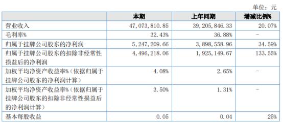 龙虎网2021年上半年净利524.72万增长34.59% 应收账款较上年同期增加