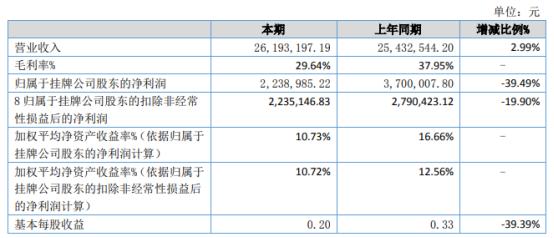 六八股份2021年上半年净利223.9万下滑39.49% 原材料价格上涨