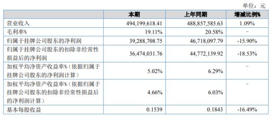 快达农化2021年上半年净利3928.87万下滑15.9% 研发费用比同期增加