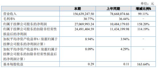 固润科技2021年上半年净利2707万增长158.2% 疫情恢复后销量增加