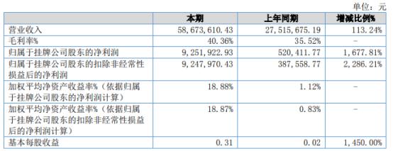 高新利华2021年上半年净利925.19万增长1677.81% 订单增长