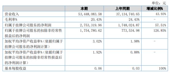 万邦特材2021年上半年净利275.33万增长57.51% 上期各品种纸销售受疫情影响