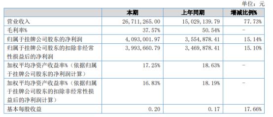 国力通2021年上半年净利409.3万增长15.14% 大力拓展市场