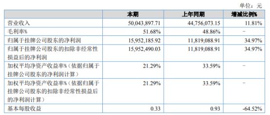 鑫凯瑞2021年上半年净利1595.22万增长34.97% 市场客户需求增加