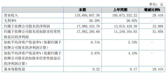 古纤道2021年上半年净利1798.04万增长32.06% 上半年市场行情逐渐恢复