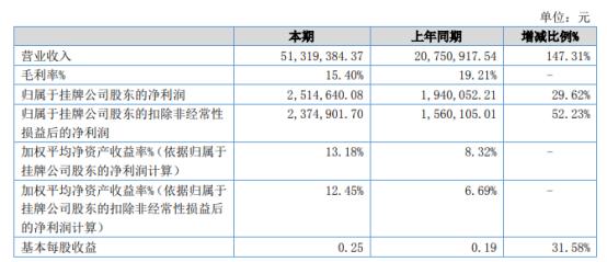 掌中无限2021年上半年净利251.46万增长29.62% 主营业务稳定持续增长