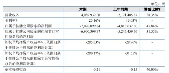 三好教育2021年上半年亏损702.01万同比亏损增加 销售费用增多