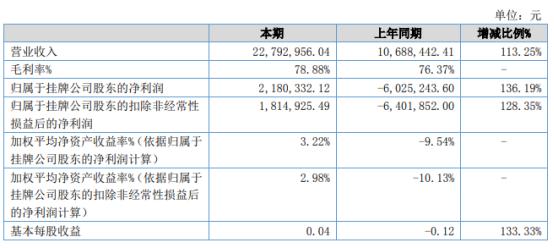 五岳鑫2021年上半年净利218.03万同比扭亏为盈 销售订单增长