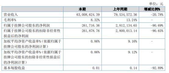海鹰科技2021年上半年净利26.17万下滑90.69% 销量减少