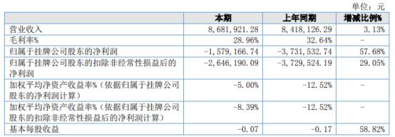合强机械2021年上半年亏损157.92万同比亏损减少 其他收益增加
