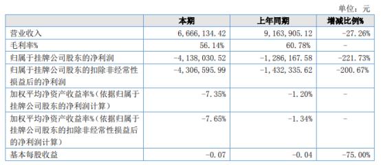 崇德动漫2021年上半年亏损413.8万同比亏损增加 管理费用增加