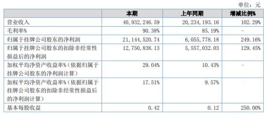 双飞人2021年上半年净利2114.45万增长249.16% 销售执行力及终端推广效率大幅提升