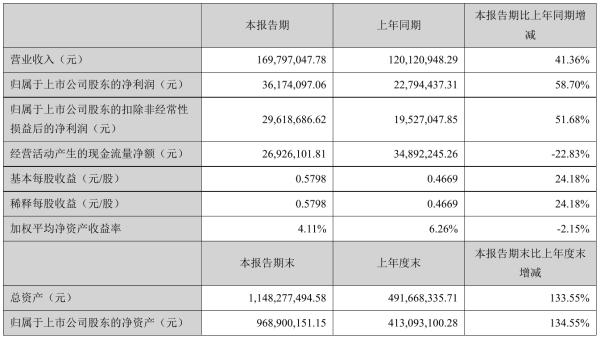 信测标准2021年半年度净利3617.41万元 同比净利增加58.70%