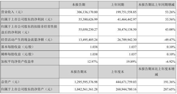 肇民科技2021年半年度净利5538.06万元 同比净利增加33.56%