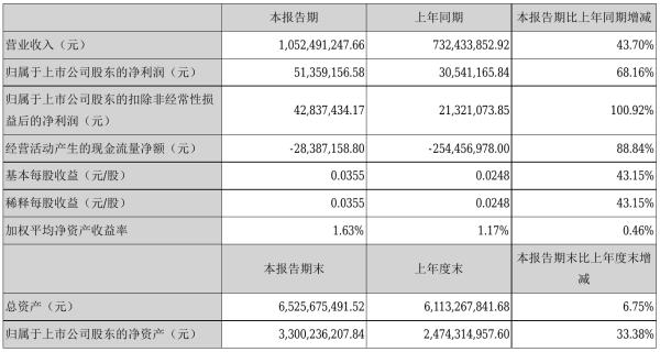 金通灵2021年半年度净利5135.92万元 同比净利增加68.16%