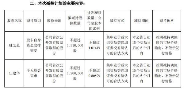 胜蓝股份股东及监事合计拟减持不超271万股公司股份 一季度公司净利3310.32万