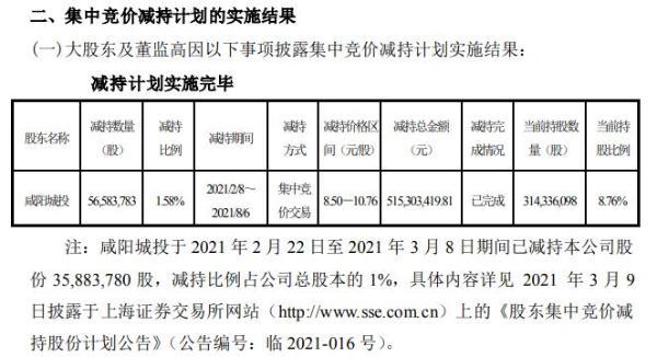 彩虹股份股东咸阳城投减持5658.38万股 套现5.15亿 上半年公司净利27亿-29亿