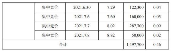 天晟新材股东孙剑减持149.77万股 套现约1103.80万 一季度公司亏损407.11万