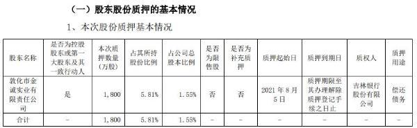 吉林敖东控股股东金诚公司质押1800万股 用于偿还债务
