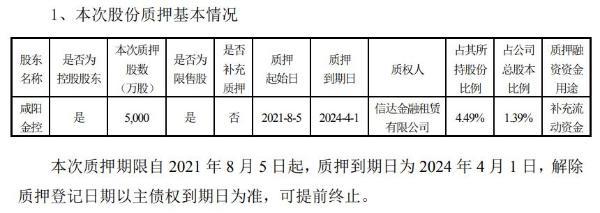 彩虹股份控股股东咸阳金控质押5000万股 用于补充流动资金