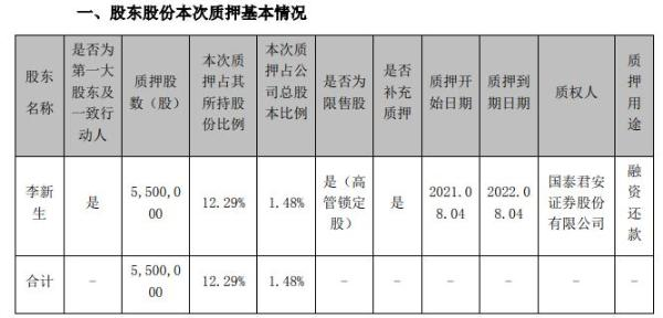 利民股份控股股东李新生质押550万股 用于融资还款