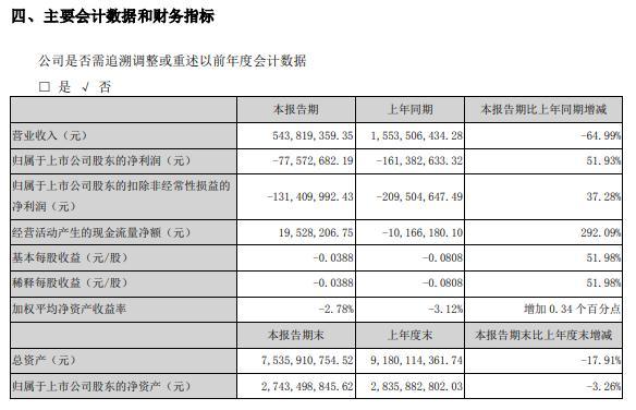 华闻集团2021年上半年亏损7757.27万同比亏损减少 处置部分长期股权投资取得投资收益