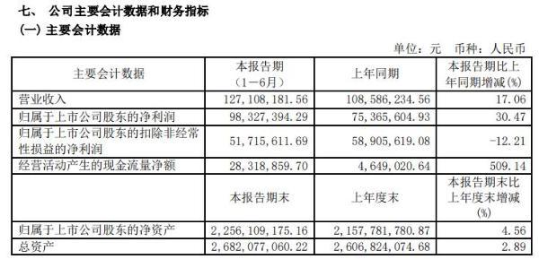 百大集团2021年上半年净利9832.74万增长30.47% 本期百货零售业务有所恢复