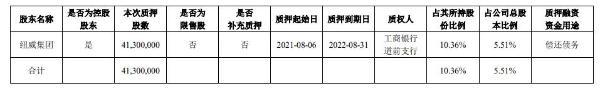 纽威股份控股股东纽威集团质押4130万股 用于偿还债务