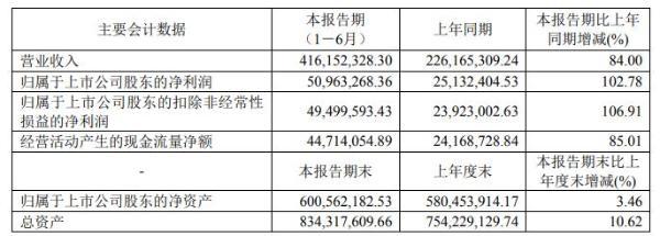 阿科力2021年上半年净利5096.33万增长102.78% 出口量增加