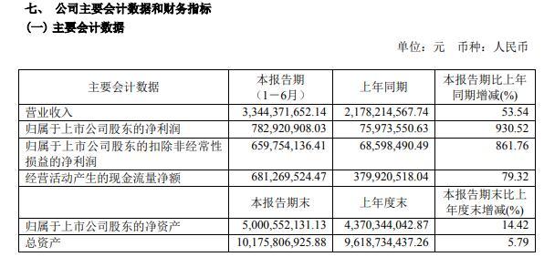 金晶科技2021年上半年净利7.83亿增长930.52% 经营规模扩大及玻璃销售价格上升