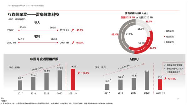 TCL互联网业务雷鸟科技业绩亮眼,2021年上半年会员收入同比增长75.9%