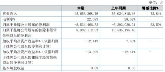 博冠股份2021年上半年亏损853.45万同比亏损增加 整体业务毛利率下降