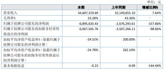 欧萨咨询2021年上半年亏损689.56万同比亏损增加 营业成本增加