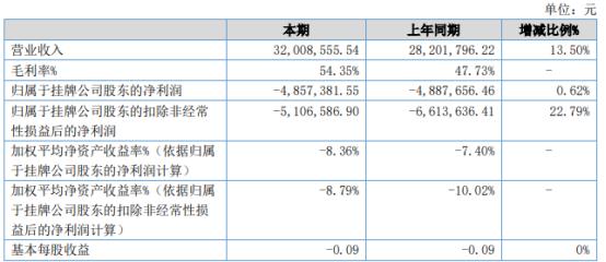 西瑞控制2021年上半年亏损485.74万 较上年同期亏损减少