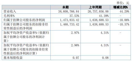 普泰尔2021年上半年净利147.38万下滑10.06% 对外销售活动受阻