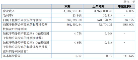 渤海报关2021年上半年净利36.93万下滑36.12% 投资收益减少
