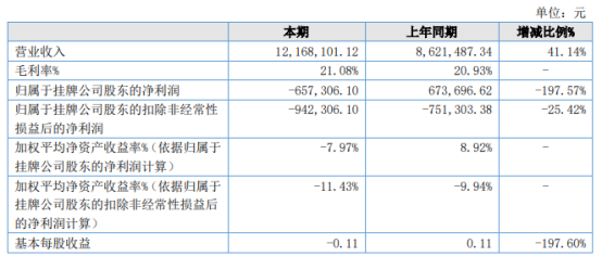 韫昊电器2021年上半年亏损65.73万同比由盈转亏 公司订单减少