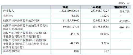 信维股份2021年上半年净利6113.55万增长405.87% 本期业务扩增