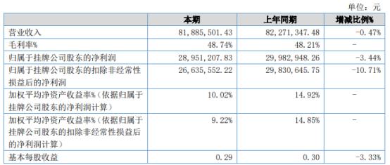 圣新环保2021年上半年净利2895.12万下滑3.44% 管理费用增加