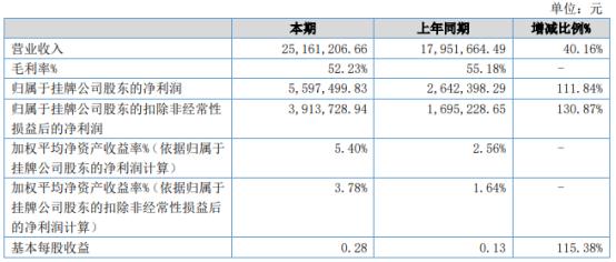 骏昌通讯2021年上半年净利559.75万增长111.84% 本年销售增加